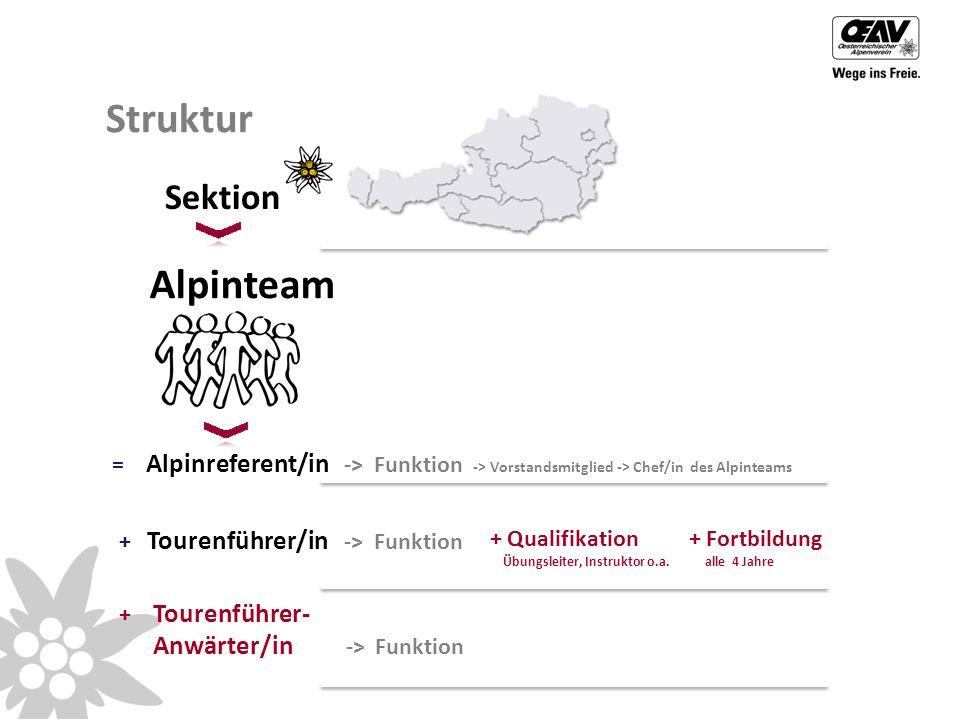 Struktur + Qualifikation Übungsleiter, Instruktor o.a.