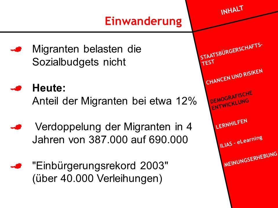 Migranten belasten die Sozialbudgets nicht Heute: Anteil der Migranten bei etwa 12% Verdoppelung der Migranten in 4 Jahren von 387.000 auf 690.000 Einbürgerungsrekord 2003 (über 40.000 Verleihungen) INHALT STAATSBÜRGERSCHAFTS- TEST CHANCEN UND RISIKEN DEMOGRAFISCHE ENTWICKLUNG LERNHILFEN ILIAS - eLearning MEINUNGSERHEBUNG Einwanderung