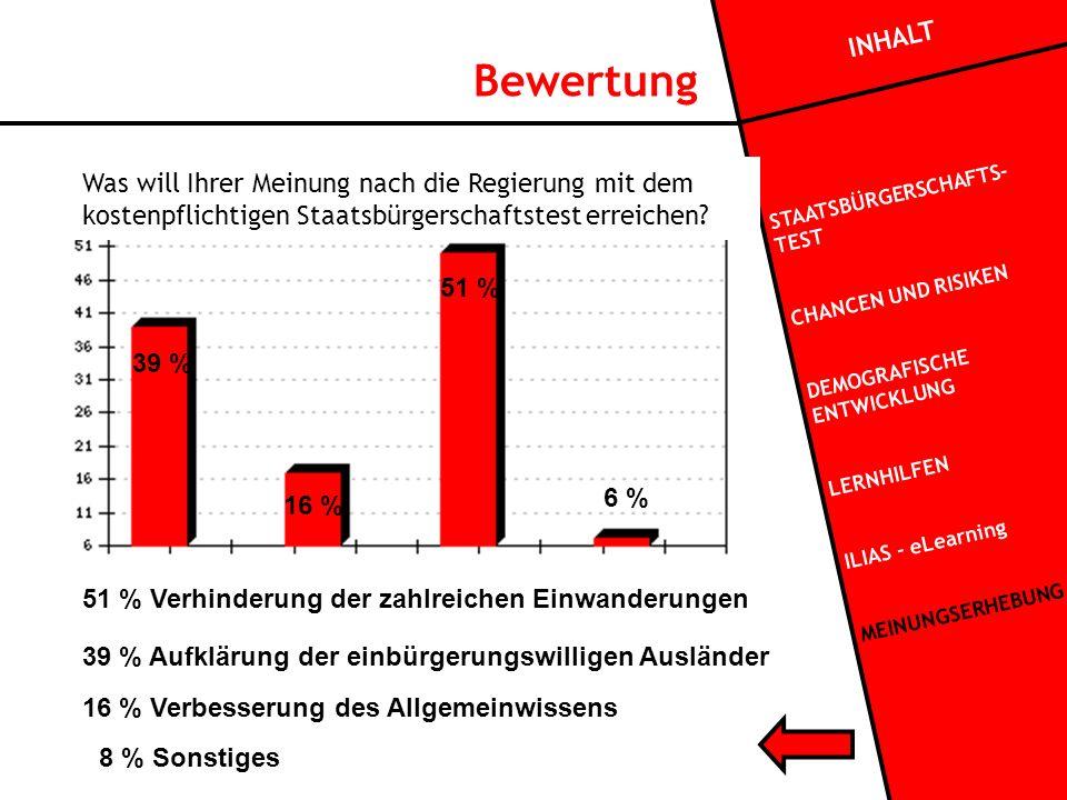 Bewertung 39 % Aufklärung der einbürgerungswilligen Ausländer 16 % Verbesserung des Allgemeinwissens 51 % Verhinderung der zahlreichen Einwanderungen 8 % Sonstiges INHALT STAATSBÜRGERSCHAFTS- TEST CHANCEN UND RISIKEN DEMOGRAFISCHE ENTWICKLUNG LERNHILFEN ILIAS - eLearning MEINUNGSERHEBUNG Was will Ihrer Meinung nach die Regierung mit dem kostenpflichtigen Staatsbürgerschaftstest erreichen.