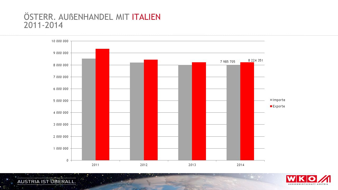 ÖSTERR. AUßENHANDEL MIT ITALIEN 2011-2014