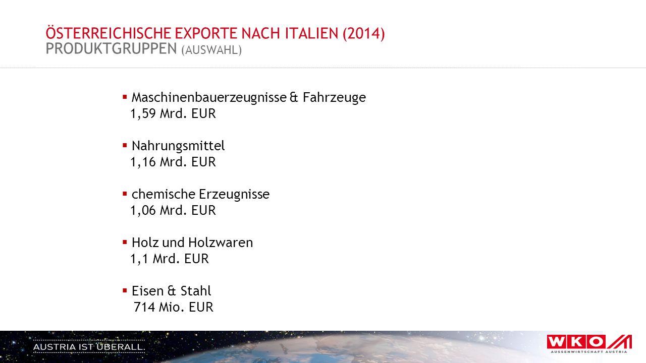 ÖSTERREICHISCHE EXPORTE NACH ITALIEN (2014) PRODUKTGRUPPEN (AUSWAHL)  Maschinenbauerzeugnisse & Fahrzeuge 1,59 Mrd. EUR  Nahrungsmittel 1,16 Mrd. EU