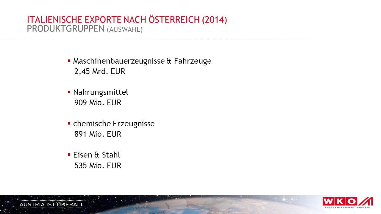 ITALIENISCHE EXPORTE NACH ÖSTERREICH (2014) PRODUKTGRUPPEN (AUSWAHL)  Maschinenbauerzeugnisse & Fahrzeuge 2,45 Mrd. EUR  Nahrungsmittel 909 Mio. EUR