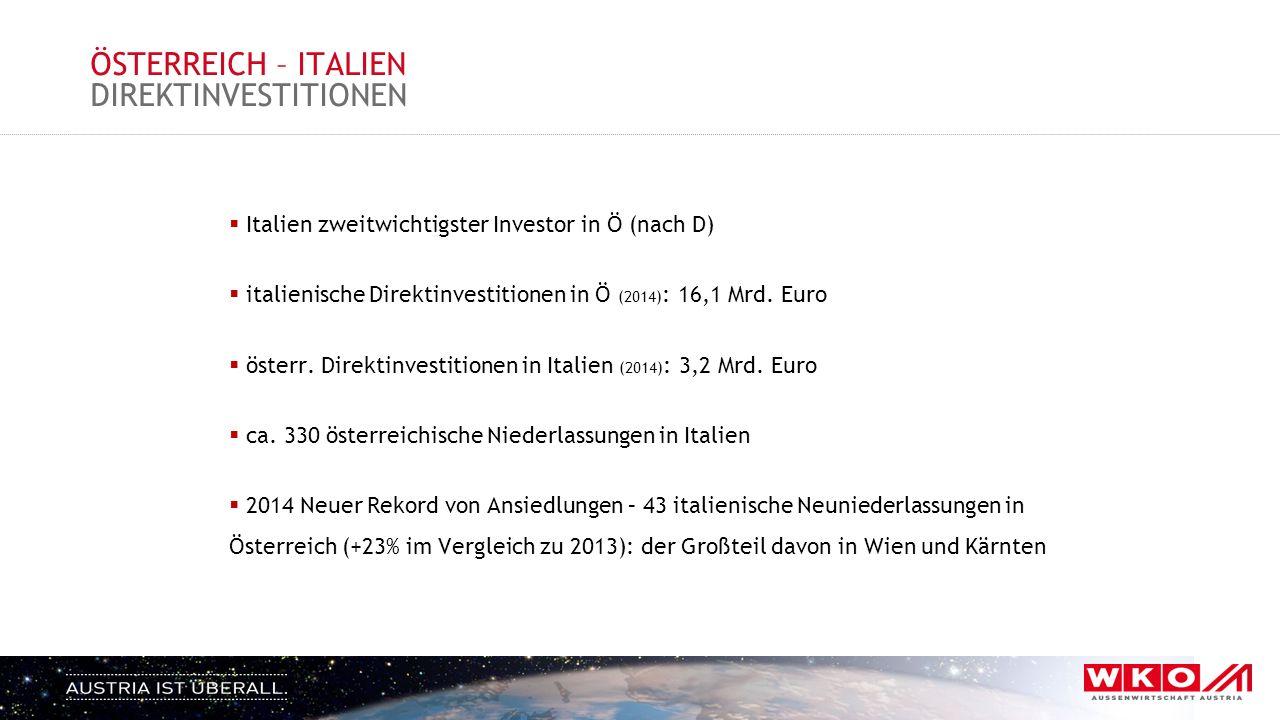 ÖSTERREICH – ITALIEN DIREKTINVESTITIONEN  Italien zweitwichtigster Investor in Ö (nach D)  italienische Direktinvestitionen in Ö (2014) : 16,1 Mrd.