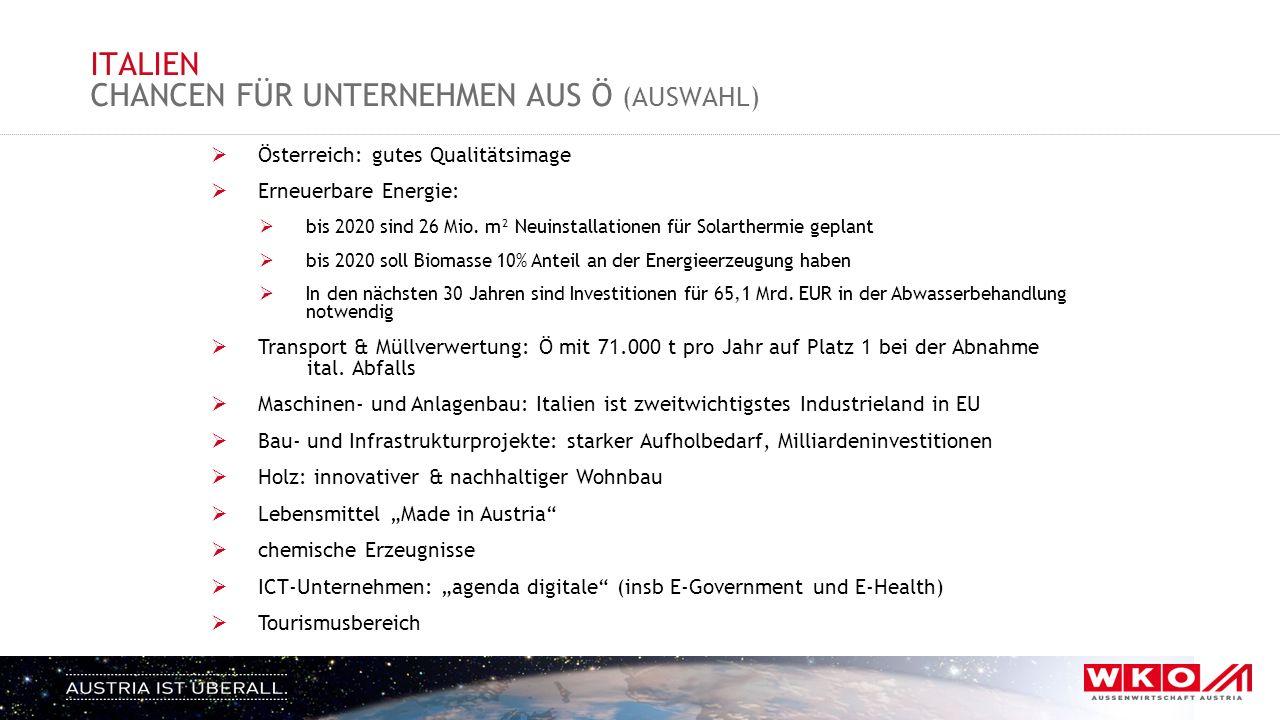 ITALIEN CHANCEN FÜR UNTERNEHMEN AUS Ö (AUSWAHL)  Österreich: gutes Qualitätsimage  Erneuerbare Energie:  bis 2020 sind 26 Mio. m² Neuinstallationen