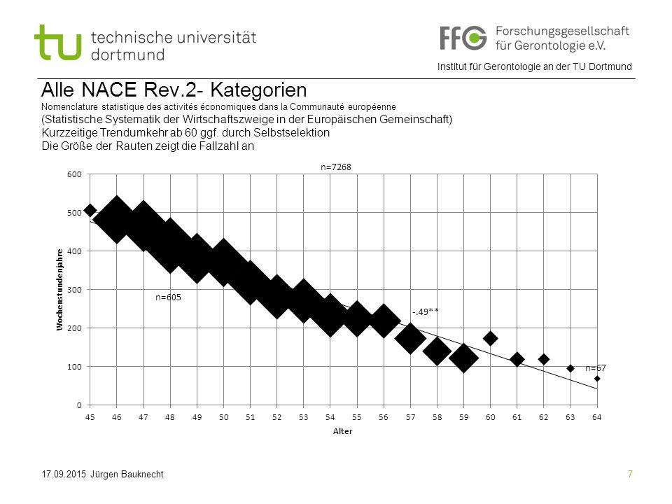 Institut für Gerontologie an der TU Dortmund 7 Alle NACE Rev.2- Kategorien Nomenclature statistique des activités économiques dans la Communauté européenne (Statistische Systematik der Wirtschaftszweige in der Europäischen Gemeinschaft) Kurzzeitige Trendumkehr ab 60 ggf.