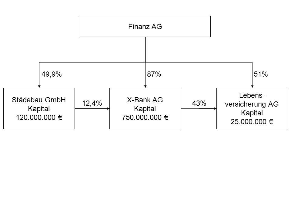 Finanz AG Lebens- versicherung AG Kapital 25.000.000 € X-Bank AG Kapital 750.000.000 € Städebau GmbH Kapital 120.000.000 € 51% 87%49,9% 12,4%43%