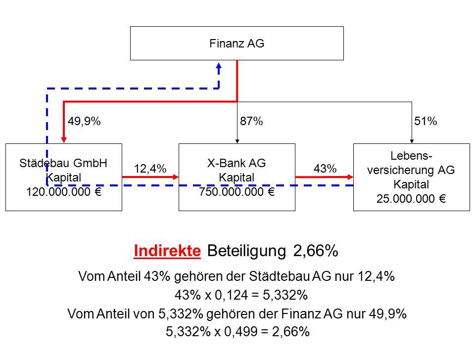Finanz AG Lebens- versicherung AG Kapital 25.000.000 € X-Bank AG Kapital 750.000.000 € Städebau GmbH Kapital 120.000.000 € 51% 87%49,9% 12,4%43% Indir
