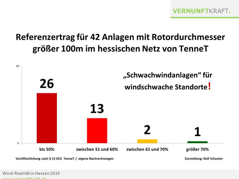 """Wind-Realität in Hessen 2015 www.vernunftkraft.de VERNUNFTKRAFT. """"Schwachwindanlagen"""" für windschwache Standorte !"""