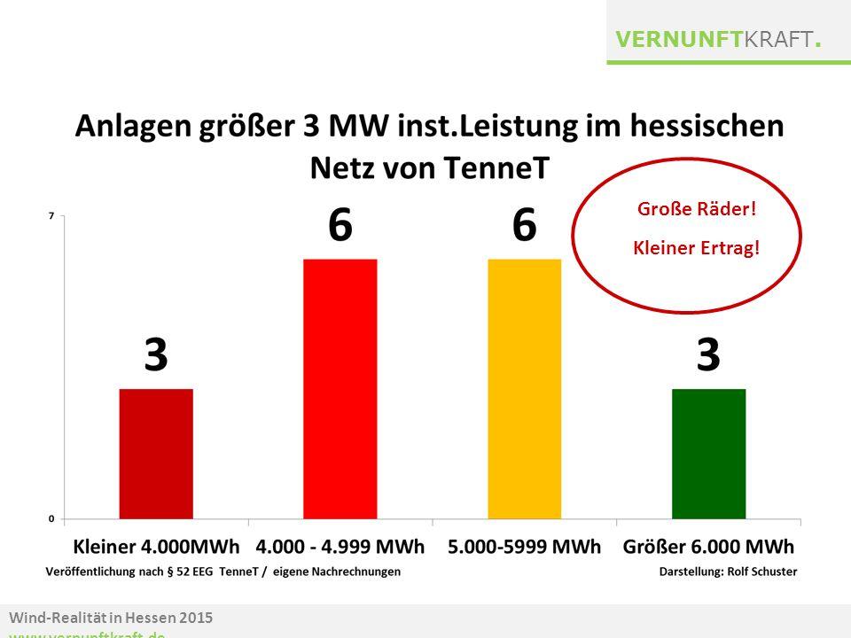 Wind-Realität in Hessen 2015 www.vernunftkraft.de VERNUNFTKRAFT. Große Räder! Kleiner Ertrag!