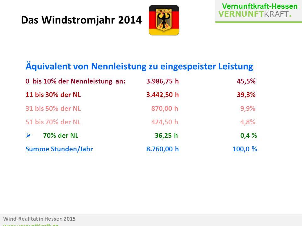 Wind-Realität in Hessen 2015 www.vernunftkraft.de VERNUNFTKRAFT. Äquivalent von Nennleistung zu eingespeister Leistung 0 bis 10% der Nennleistung an:3