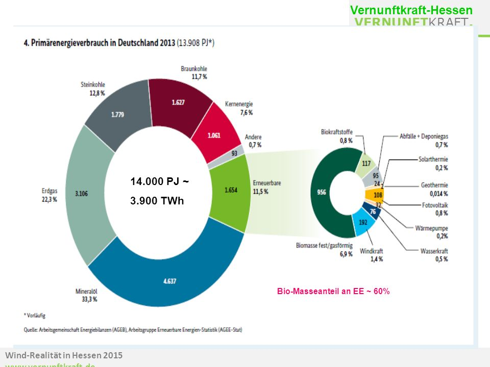 Wind-Realität in Hessen 2015 www.vernunftkraft.de VERNUNFTKRAFT. Vernunftkraft-Hessen 14.000 PJ ~ 3.900 TWh Bio-Masseanteil an EE ~ 60%