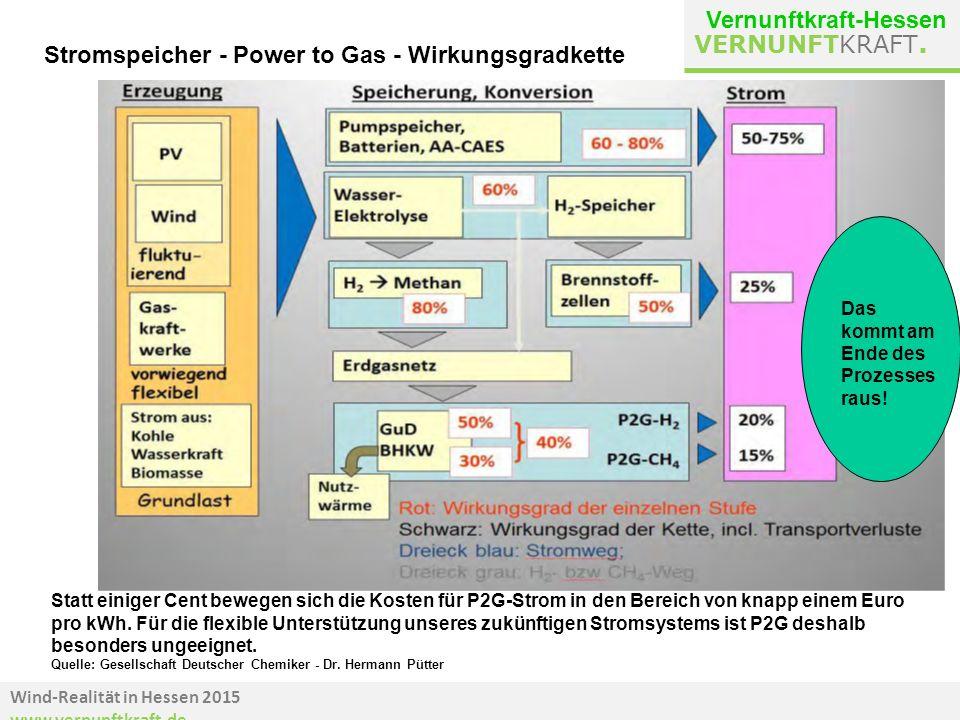 Wind-Realität in Hessen 2015 www.vernunftkraft.de VERNUNFTKRAFT. Stromspeicher - Power to Gas - Wirkungsgradkette Das kommt am Ende des Prozesses raus