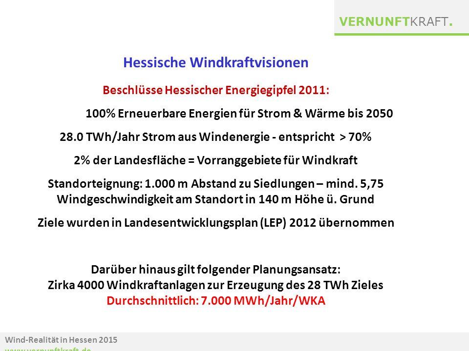 Wind-Realität in Hessen 2015 www.vernunftkraft.de VERNUNFTKRAFT. Hessische Windkraftvisionen Beschlüsse Hessischer Energiegipfel 2011: 100% Erneuerbar