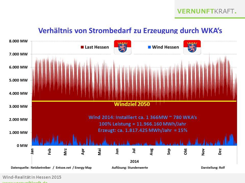 Wind-Realität in Hessen 2015 www.vernunftkraft.de VERNUNFTKRAFT. Verhältnis von Strombedarf zu Erzeugung durch WKA's Windziel 2050 Wind 2014: Installi