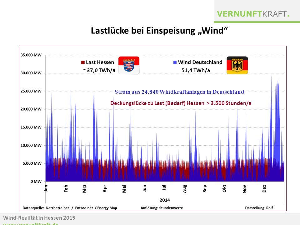 """Wind-Realität in Hessen 2015 www.vernunftkraft.de VERNUNFTKRAFT. Lastlücke bei Einspeisung """"Wind"""" Windstrom aus 24.870 WKA's Deckungslücke: ~ 3.500h 2"""