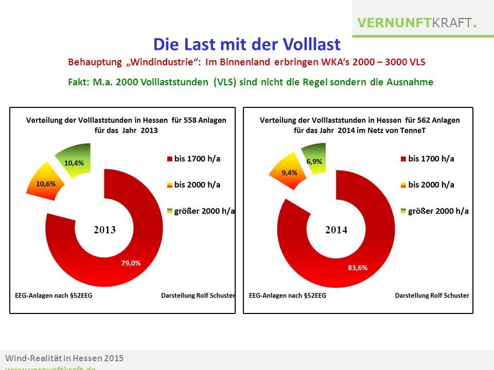 """Wind-Realität in Hessen 2015 www.vernunftkraft.de VERNUNFTKRAFT. 20132014 Die Last mit der Volllast Behauptung """"Windindustrie"""": Im Binnenland erbringe"""