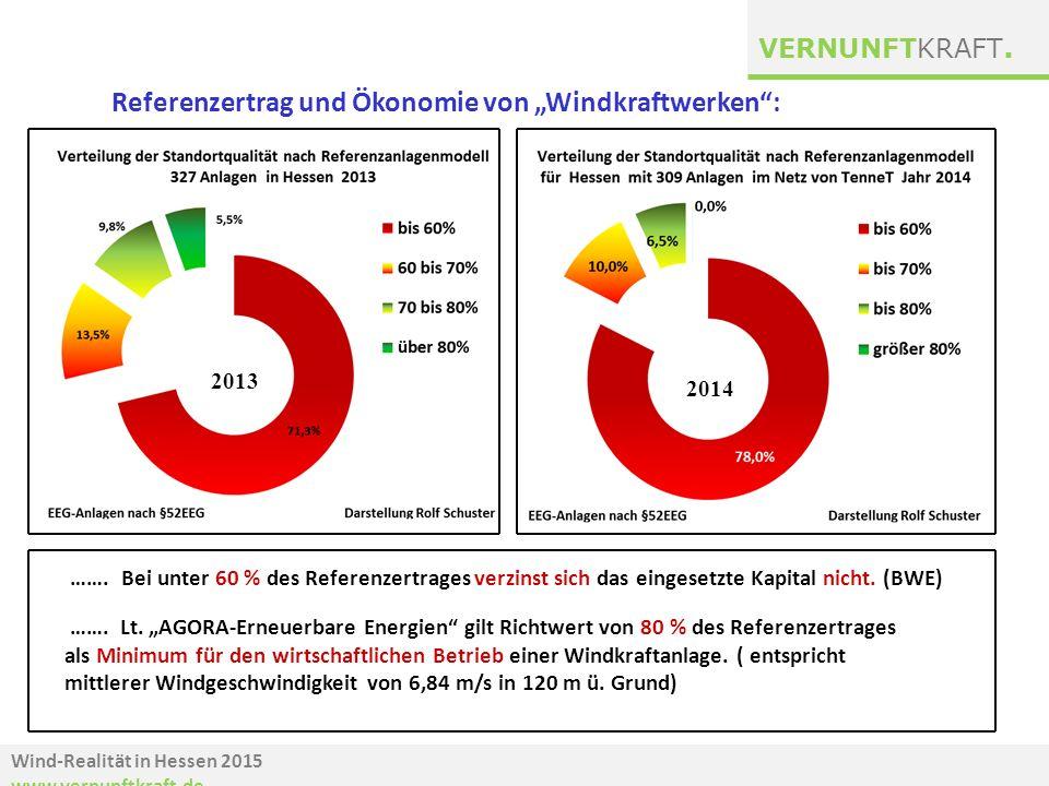 """Wind-Realität in Hessen 2015 www.vernunftkraft.de VERNUNFTKRAFT. Referenzertrag und Ökonomie von """"Windkraftwerken"""": ……. Lt. """"AGORA-Erneuerbare Energie"""