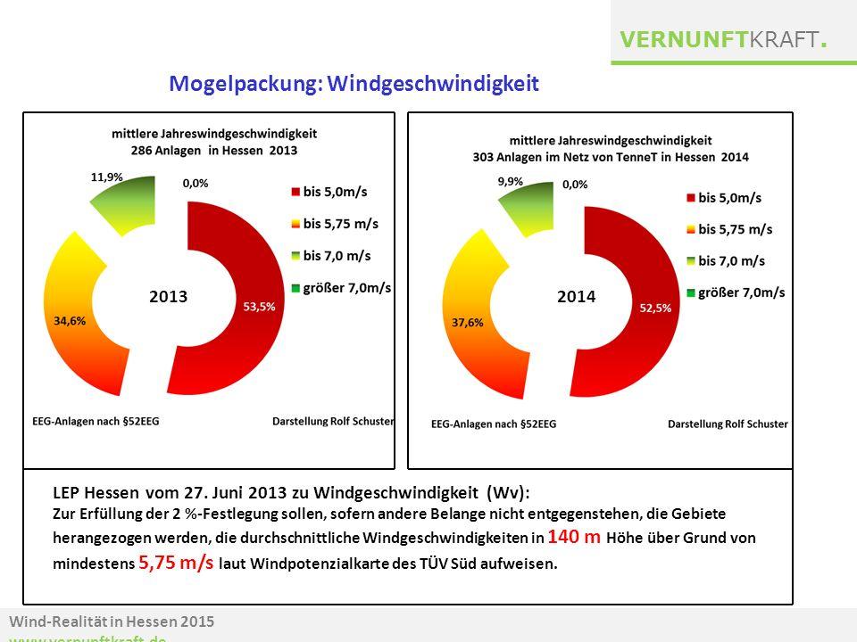 Wind-Realität in Hessen 2015 www.vernunftkraft.de VERNUNFTKRAFT. LEP Hessen vom 27. Juni 2013 zu Windgeschwindigkeit (Wv): Zur Erfüllung der 2 %-Festl