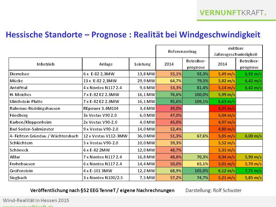 Wind-Realität in Hessen 2015 www.vernunftkraft.de VERNUNFTKRAFT. Veröffentlichung nach §52 EEG TenneT / eigene Nachrechnungen Darstellung: Rolf Schust