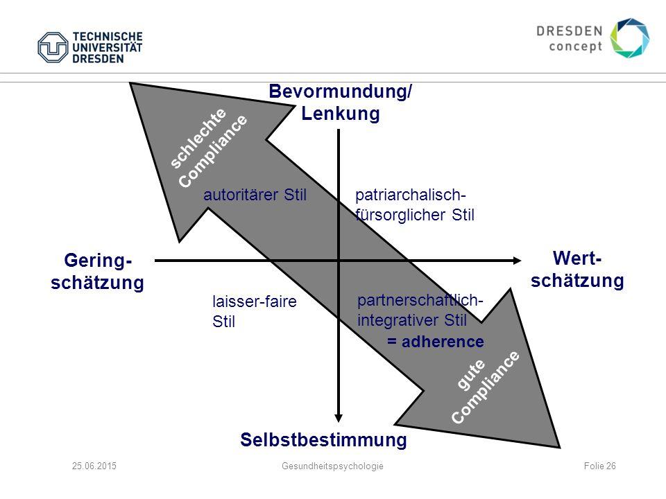 25.06.2015Gesundheitspsychologie schlechte Compliance gute Compliance Bevormundung/ Lenkung Gering- schätzung Selbstbestimmung Wert- schätzung patriar