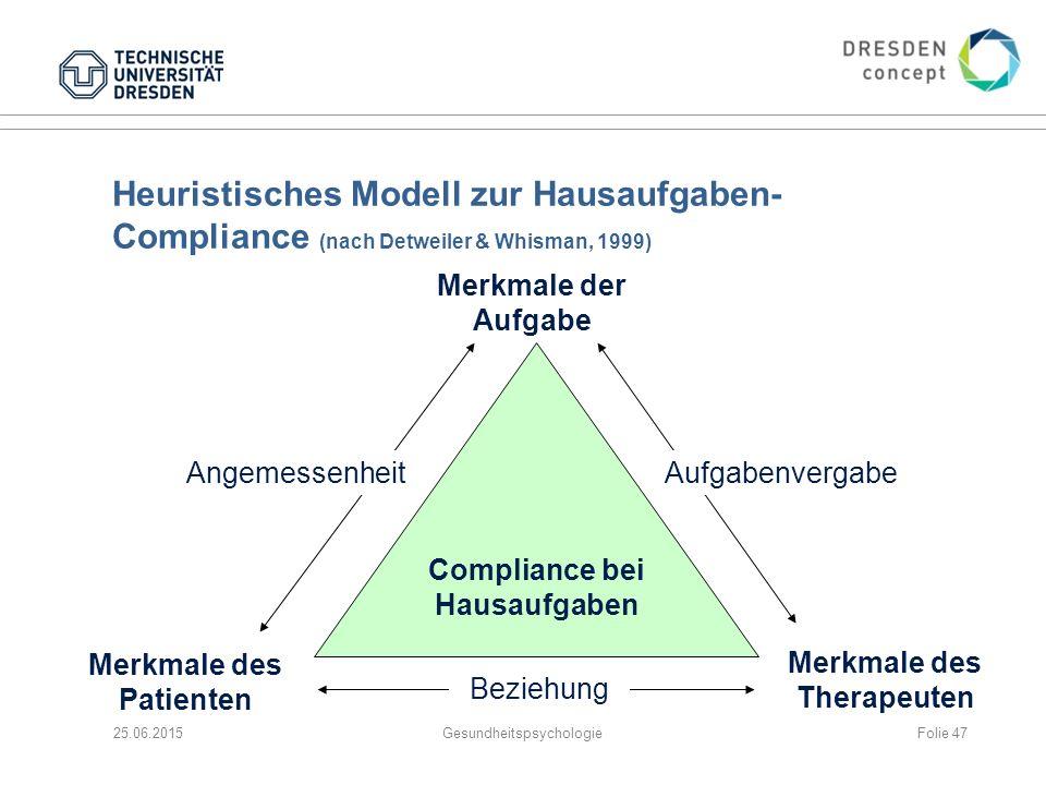 Heuristisches Modell zur Hausaufgaben- Compliance (nach Detweiler & Whisman, 1999) 25.06.2015Gesundheitspsychologie Merkmale der Aufgabe Merkmale des