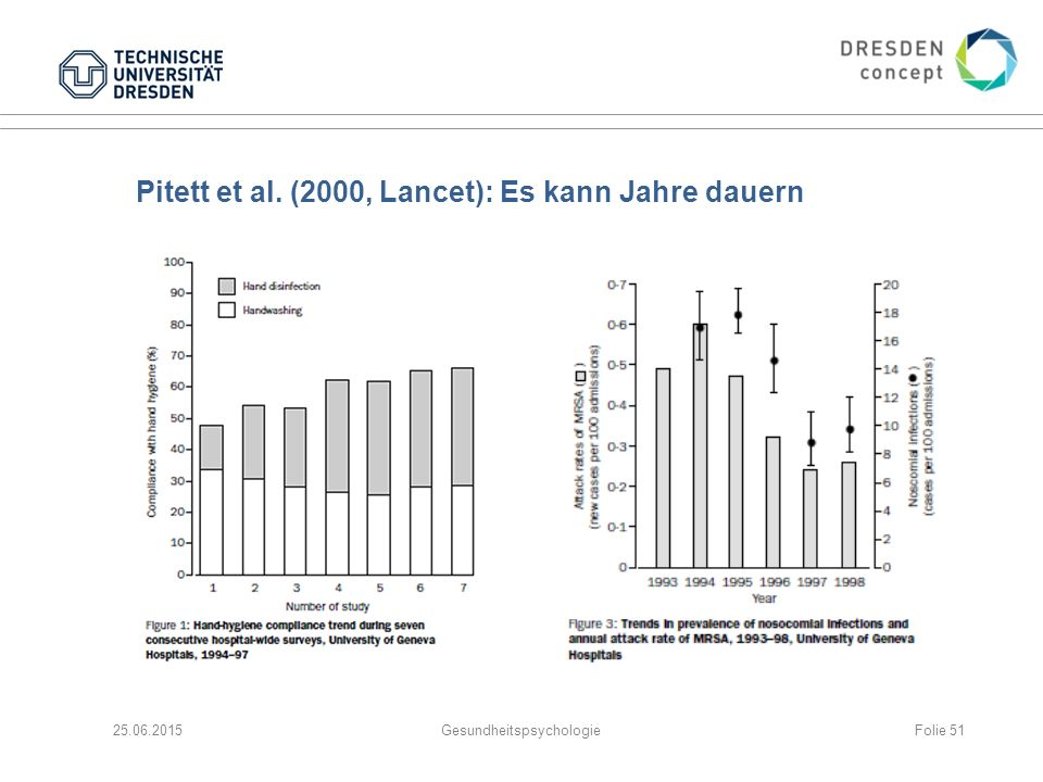 Pitett et al. (2000, Lancet): Es kann Jahre dauern 25.06.2015GesundheitspsychologieFolie 51
