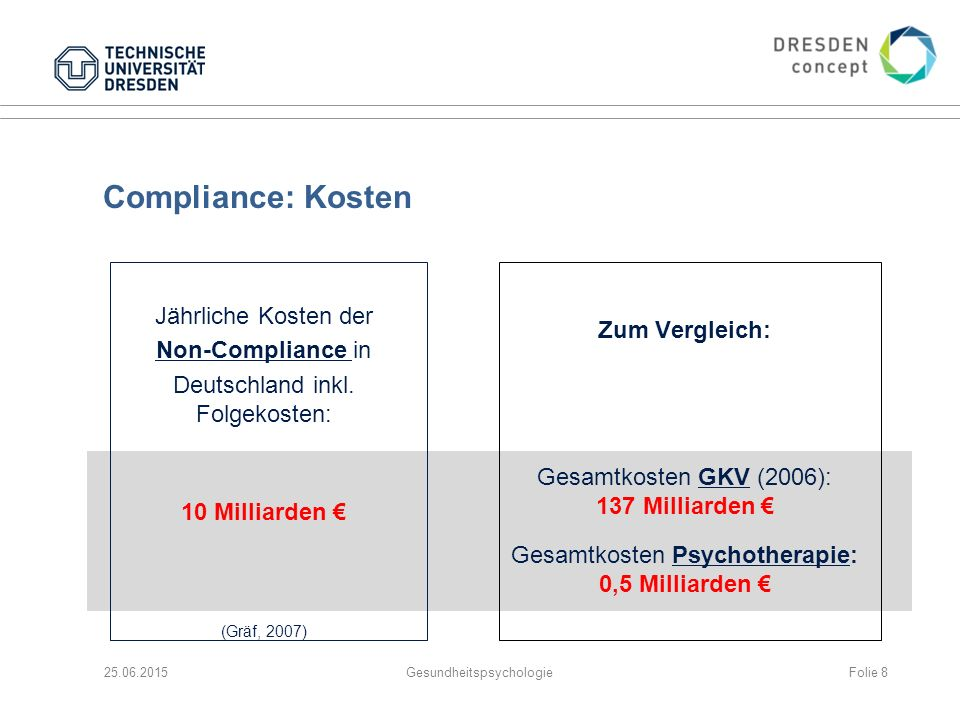 Muster der Non- Compliance 25.06.2015GesundheitspsychologieFolie 9 Simons, S., Roth, S.