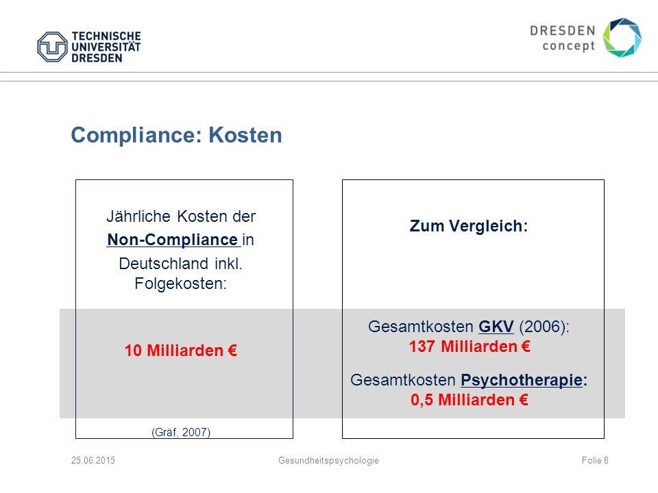Compliance: Kosten Jährliche Kosten der Non-Compliance in Deutschland inkl. Folgekosten: 10 Milliarden € (Gräf, 2007) 25.06.2015Gesundheitspsychologie