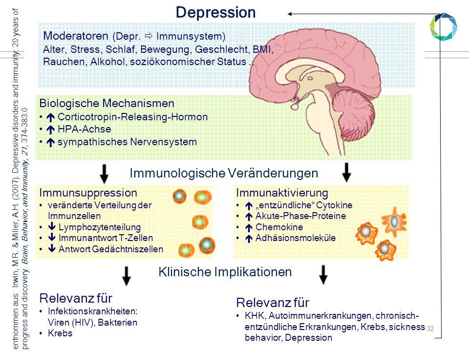 04.06.2015Gesundheitspsychologie Folie 32 Depression Moderatoren (Depr.  Immunsystem) Alter, Stress, Schlaf, Bewegung, Geschlecht, BMI, Rauchen, Alko