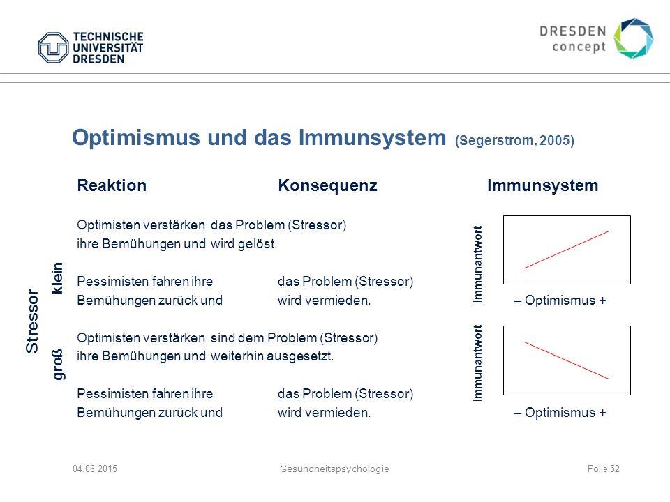 Optimismus und das Immunsystem (Segerstrom, 2005) 04.06.2015 Gesundheitspsychologie Folie 52 ReaktionKonsequenz Immunsystem Optimisten verstärkendas P