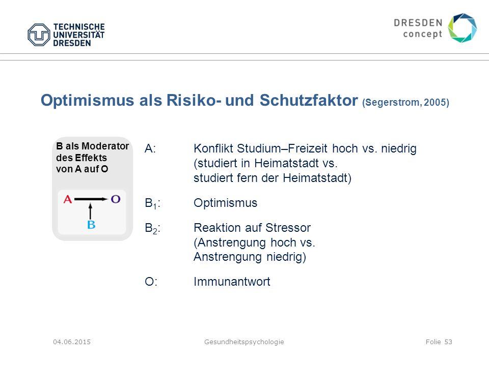 Optimismus als Risiko- und Schutzfaktor (Segerstrom, 2005) 04.06.2015GesundheitspsychologieFolie 53 B als Moderator des Effekts von A auf O A:Konflikt
