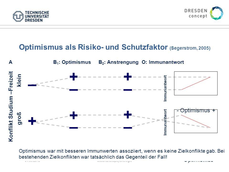 04.06.2015GesundheitspsychologieFolie 54 A B 1 : Optimismus B 2 : AnstrengungO: Immunantwort - Optimismus + Optimismus als Risiko- und Schutzfaktor (S