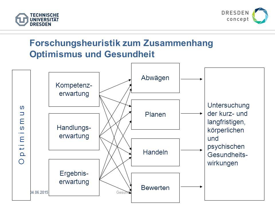 Forschungsheuristik zum Zusammenhang Optimismus und Gesundheit 04.06.2015GesundheitspsychologieFolie 62 von XYZ Abwägen Planen Handeln Bewerten Kompet