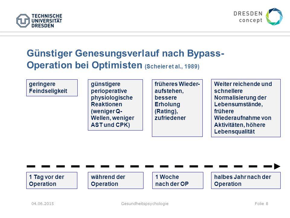 04.06.2015GesundheitspsychologieFolie 8 Günstiger Genesungsverlauf nach Bypass- Operation bei Optimisten (Scheier et al., 1989) geringere Feindseligke