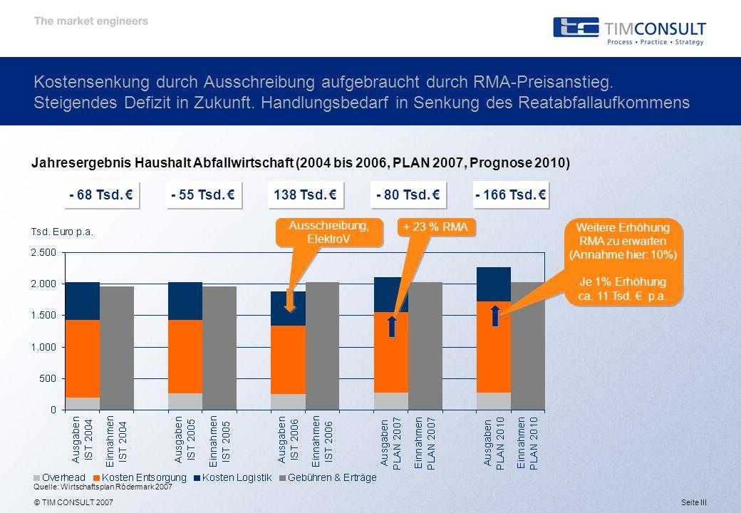 © TIM CONSULT 2007 Kostensenkung durch Ausschreibung aufgebraucht durch RMA-Preisanstieg.