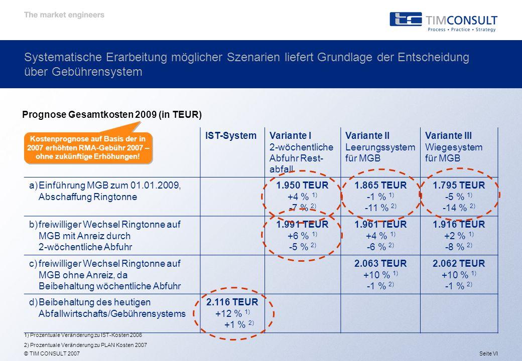 © TIM CONSULT 2007 Prognose Gesamtkosten 2009 (in TEUR) IST-SystemVariante I 2-wöchentliche Abfuhr Rest- abfall Variante II Leerungssystem für MGB Variante III Wiegesystem für MGB a)Einführung MGB zum 01.01.2009, Abschaffung Ringtonne 1.950 TEUR +4 % 1) -7 % 2) 1.865 TEUR -1 % 1) -11 % 2) 1.795 TEUR -5 % 1) -14 % 2) b)freiwilliger Wechsel Ringtonne auf MGB mit Anreiz durch 2-wöchentliche Abfuhr 1.991 TEUR +6 % 1) -5 % 2) 1.961 TEUR +4 % 1) -6 % 2) 1.916 TEUR +2 % 1) -8 % 2) c)freiwilliger Wechsel Ringtonne auf MGB ohne Anreiz, da Beibehaltung wöchentliche Abfuhr 2.063 TEUR +10 % 1) -1 % 2) 2.062 TEUR +10 % 1) -1 % 2) d)Beibehaltung des heutigen Abfallwirtschafts/Gebührensystems 2.116 TEUR +12 % 1) +1 % 2) 1) Prozentuale Veränderung zu IST-Kosten 2006 2) Prozentuale Veränderung zu PLAN Kosten 2007 Kostenprognose auf Basis der in 2007 erhöhten RMA-Gebühr 2007 – ohne zukünftige Erhöhungen.