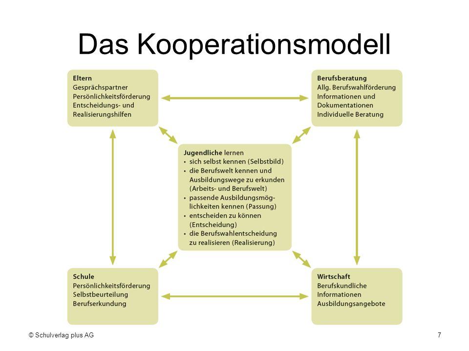 Das Kooperationsmodell © Schulverlag plus AG7