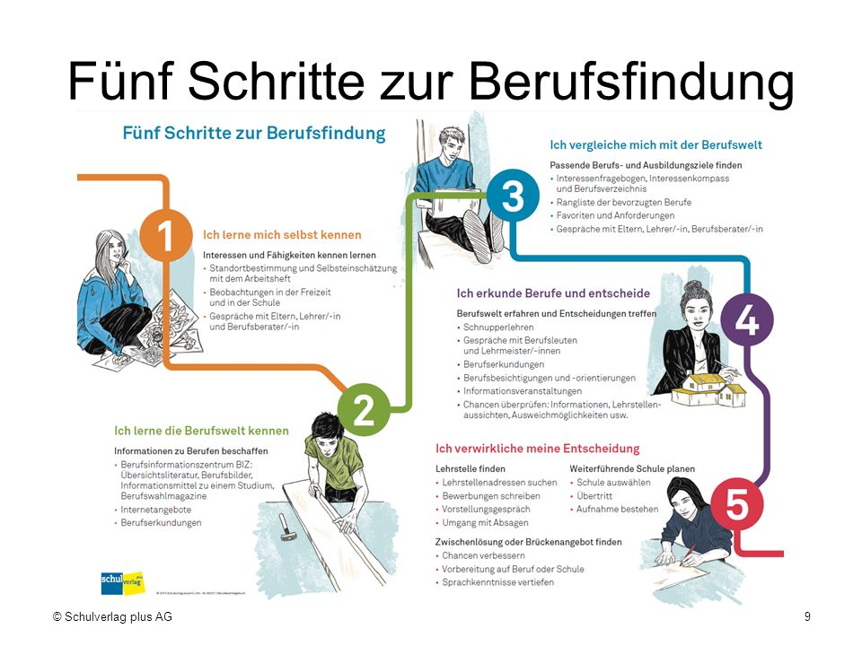 Fünf Schritte zur Berufsfindung © Schulverlag plus AG9
