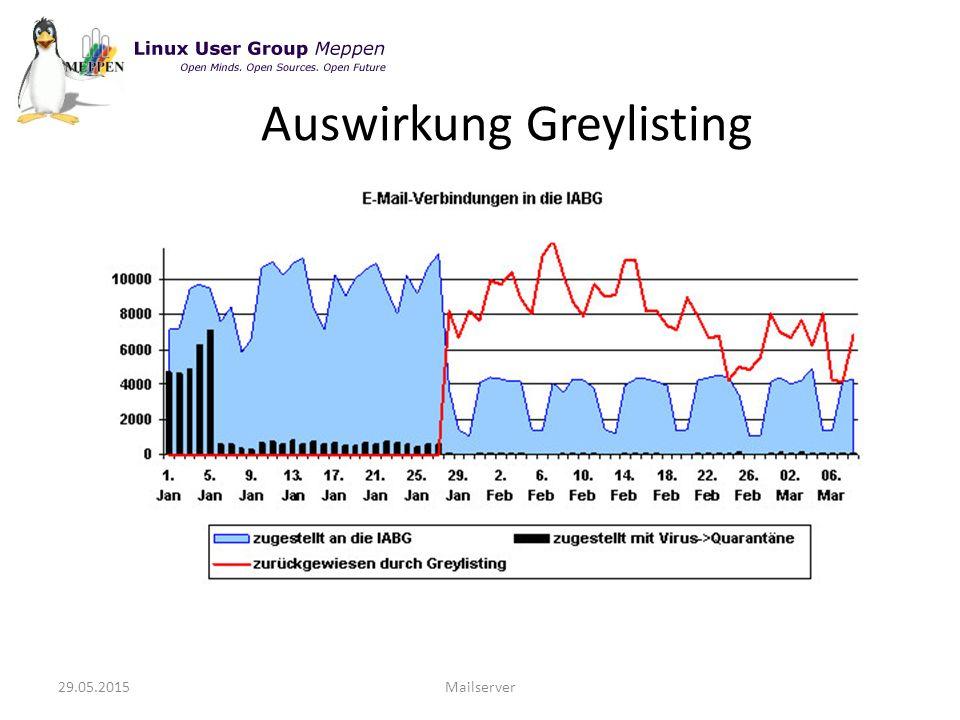 29.05.2015Mailserver Auswirkung Greylisting