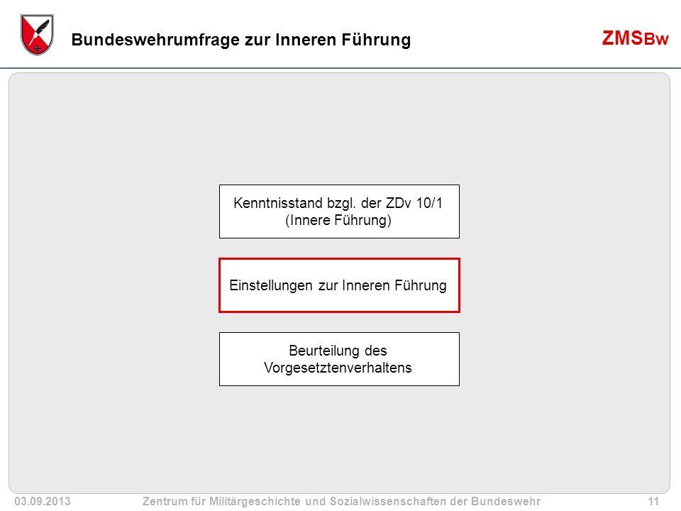 03.09.2013Zentrum für Militärgeschichte und Sozialwissenschaften der Bundeswehr11 ZMS Bw Bundeswehrumfrage zur Inneren Führung Kenntnisstand bzgl.