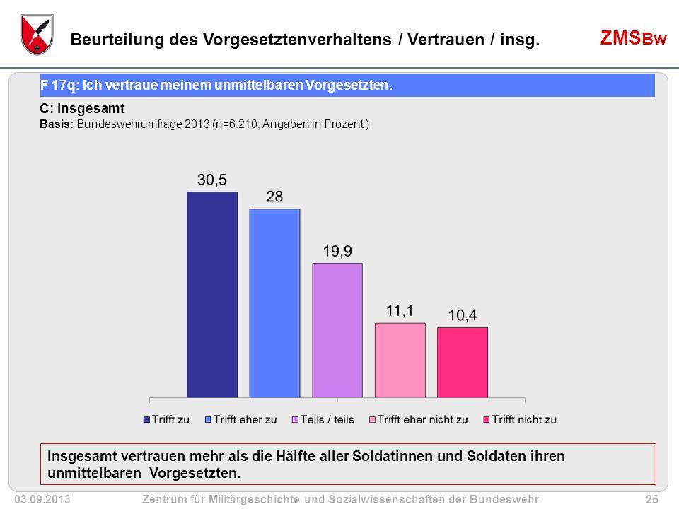 03.09.2013Zentrum für Militärgeschichte und Sozialwissenschaften der Bundeswehr25 ZMS Bw Insgesamt vertrauen mehr als die Hälfte aller Soldatinnen und Soldaten ihren unmittelbaren Vorgesetzten.