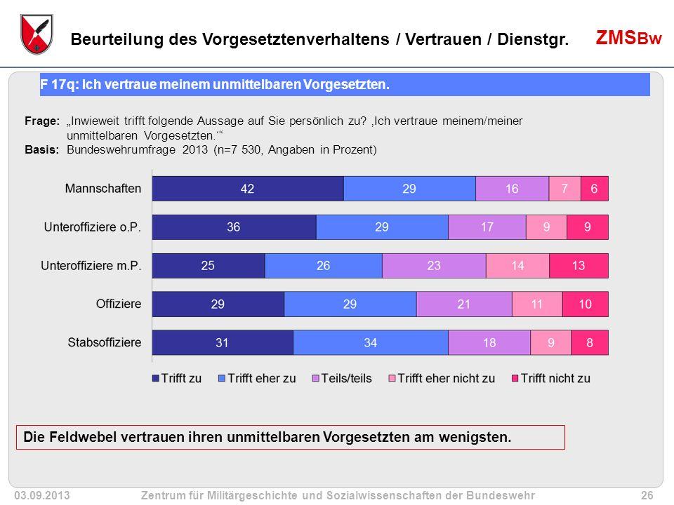 """03.09.2013Zentrum für Militärgeschichte und Sozialwissenschaften der Bundeswehr26 ZMS Bw 21 Frage: """"Inwieweit trifft folgende Aussage auf Sie persönlich zu."""