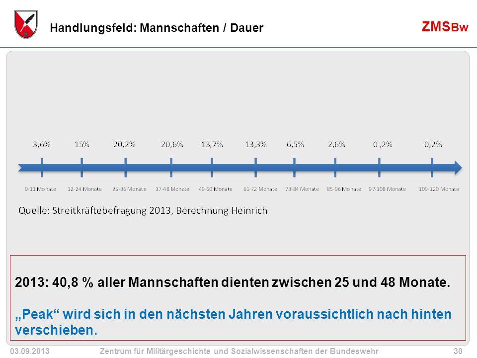 03.09.2013Zentrum für Militärgeschichte und Sozialwissenschaften der Bundeswehr30 ZMS Bw Handlungsfeld: Mannschaften / Dauer 2013: 40,8 % aller Mannschaften dienten zwischen 25 und 48 Monate.