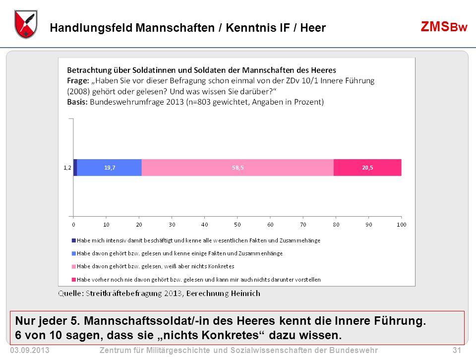 03.09.2013Zentrum für Militärgeschichte und Sozialwissenschaften der Bundeswehr31 ZMS Bw Handlungsfeld Mannschaften / Kenntnis IF / Heer Nur jeder 5.