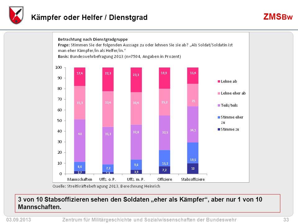 """03.09.2013Zentrum für Militärgeschichte und Sozialwissenschaften der Bundeswehr33 ZMS Bw Kämpfer oder Helfer / Dienstgrad 3 von 10 Stabsoffizieren sehen den Soldaten """"eher als Kämpfer , aber nur 1 von 10 Mannschaften."""