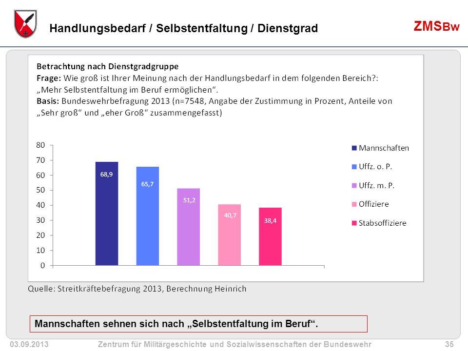 """03.09.2013Zentrum für Militärgeschichte und Sozialwissenschaften der Bundeswehr35 ZMS Bw Handlungsbedarf / Selbstentfaltung / Dienstgrad Mannschaften sehnen sich nach """"Selbstentfaltung im Beruf ."""