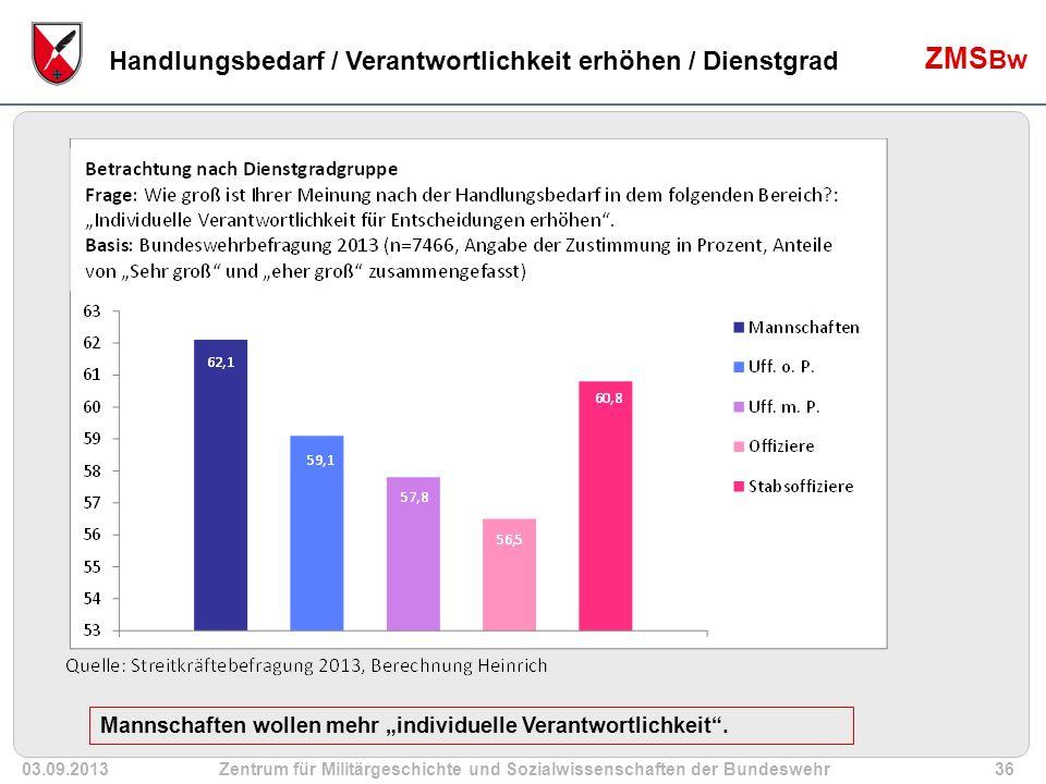 """03.09.2013Zentrum für Militärgeschichte und Sozialwissenschaften der Bundeswehr36 ZMS Bw Handlungsbedarf / Verantwortlichkeit erhöhen / Dienstgrad Mannschaften wollen mehr """"individuelle Verantwortlichkeit ."""
