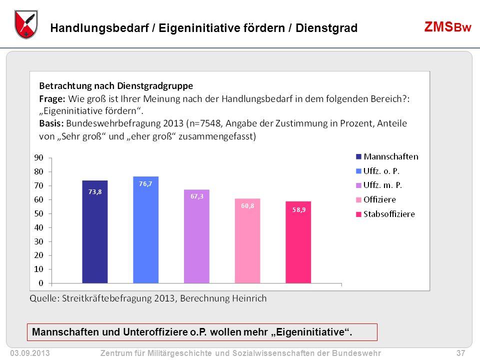 03.09.2013Zentrum für Militärgeschichte und Sozialwissenschaften der Bundeswehr37 ZMS Bw Handlungsbedarf / Eigeninitiative fördern / Dienstgrad Mannschaften und Unteroffiziere o.P.