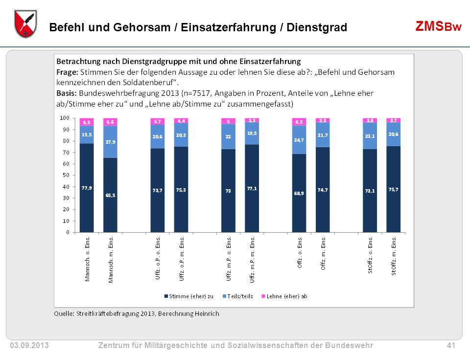 03.09.2013Zentrum für Militärgeschichte und Sozialwissenschaften der Bundeswehr41 ZMS Bw Befehl und Gehorsam / Einsatzerfahrung / Dienstgrad