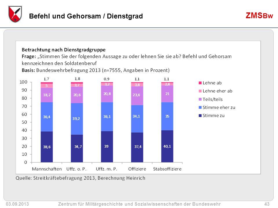 03.09.2013Zentrum für Militärgeschichte und Sozialwissenschaften der Bundeswehr43 ZMS Bw Befehl und Gehorsam / Dienstgrad